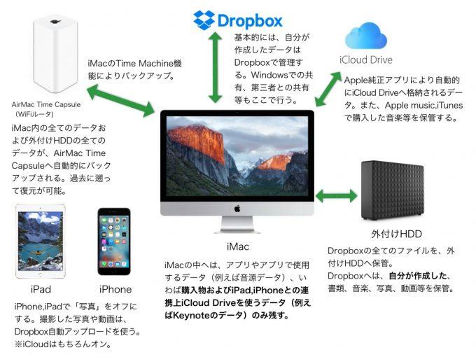 Dropboxを中心にしたデータ管理.001